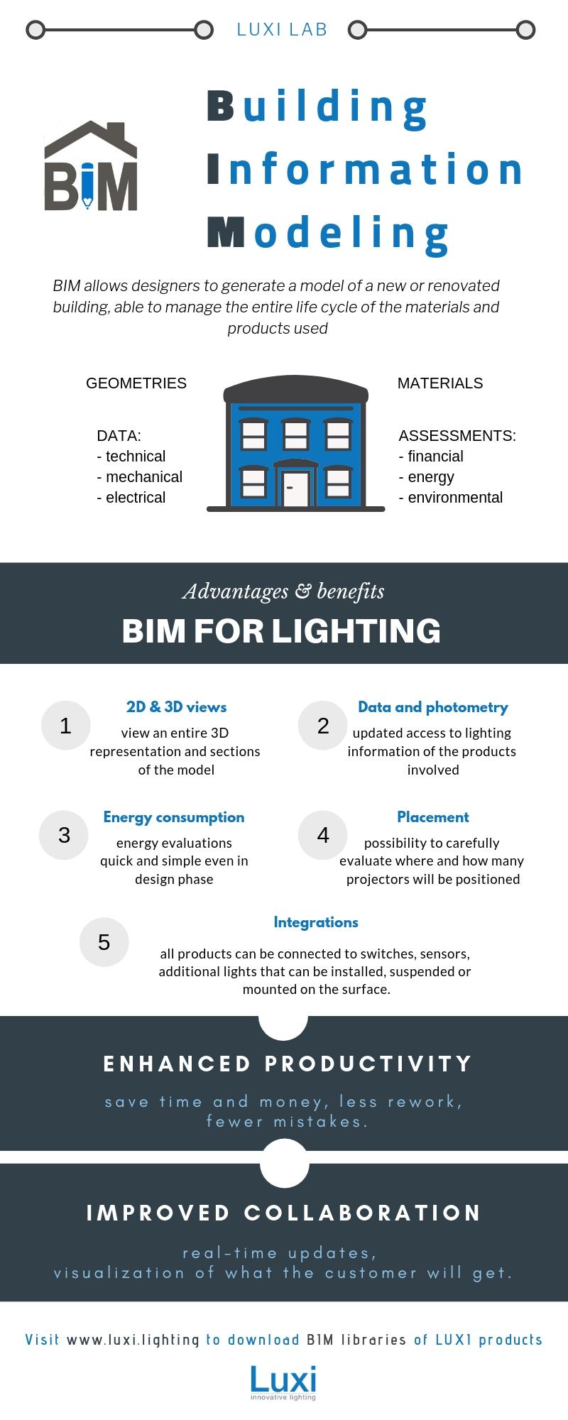 BIM for lighting - Luxi Illuminazione