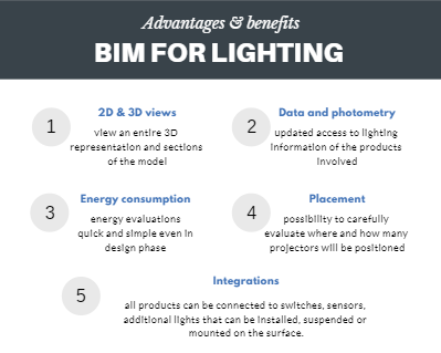 Bim For Lighting Luxi Illumione